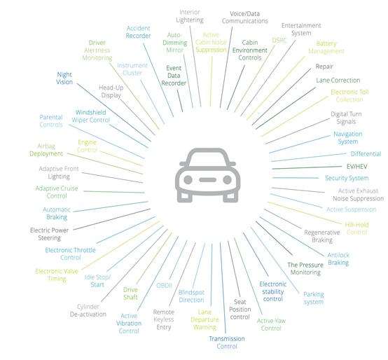 Элементы автомобиля, где используются полупроводники.