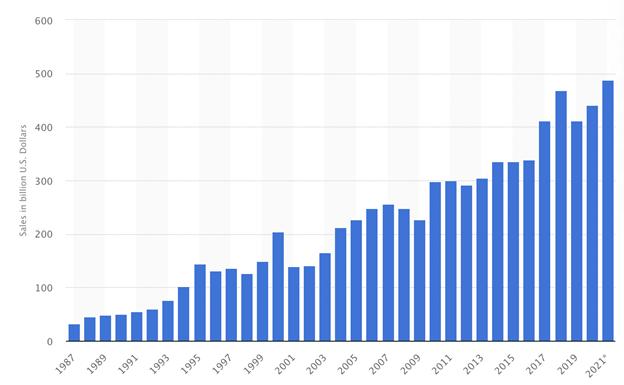 Статистика роста спроса в нише.